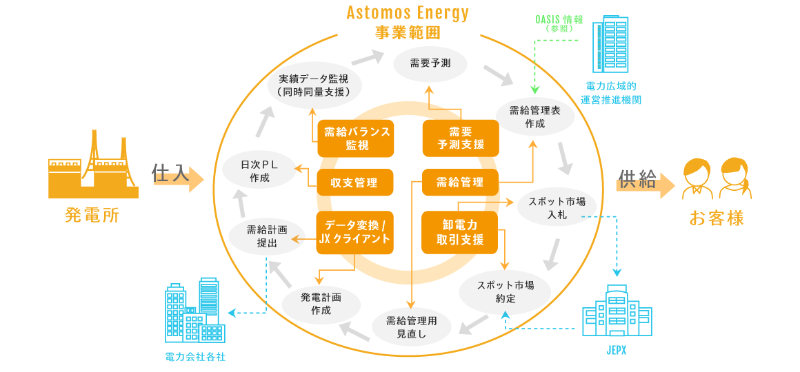 Astomos Energy事業範囲